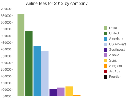 Airline fees for 2012 by company