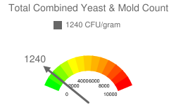 Total Combined Yeast & Mold Count