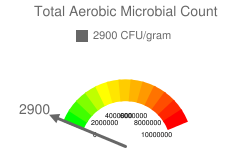 Total Aerobic Microbial Count