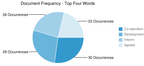Document Frequency - Top Four Words