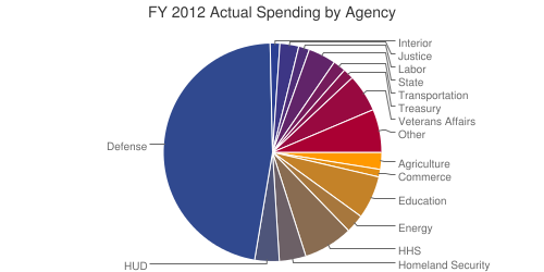 FY 2012 Spending by Agency