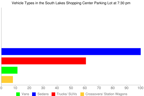 Vehicle Types in the South Lakes Shopping Center Parking Lot at 7:30 pm