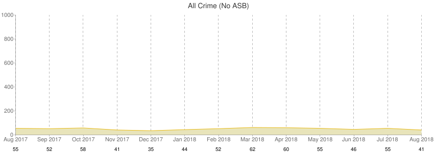 All Crime (No ASB)