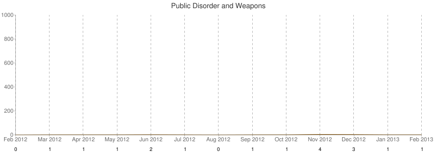 Public Disorder and Weapons
