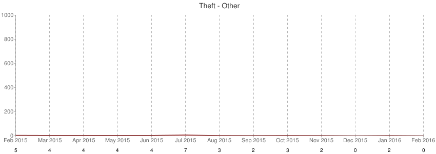 Theft - Other