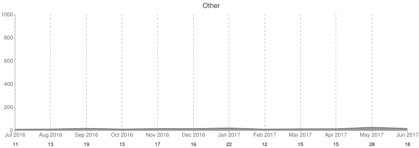 Miscelanious Other