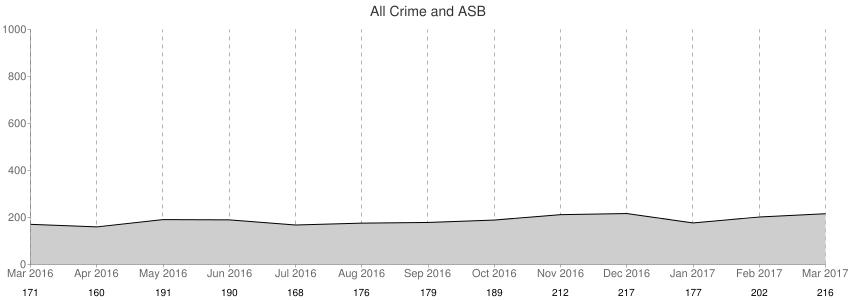 All Crime + ASB
