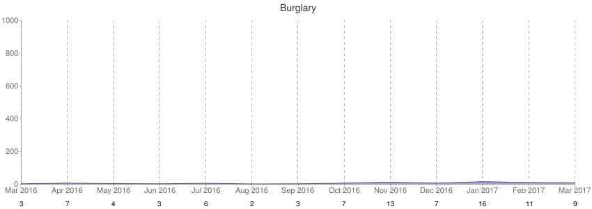 Burglary