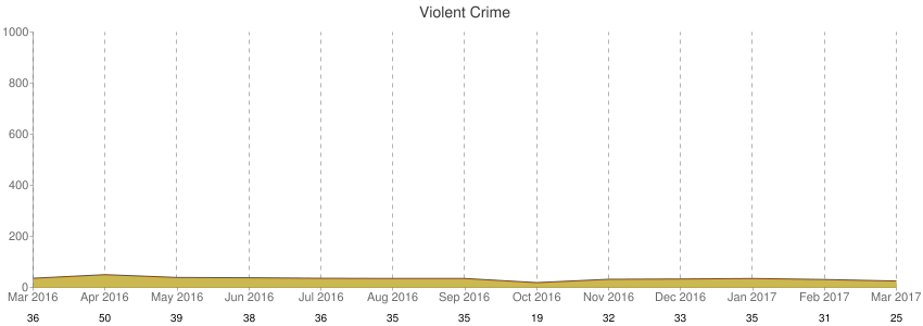 Violent Crime
