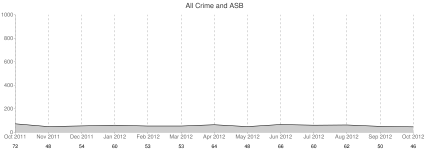 All Crime + ASB