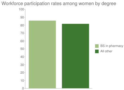 Workforce participation rates among women by degree