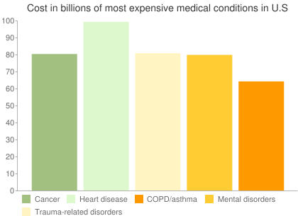 Cost in billions of most expensive medical conditions in U.S