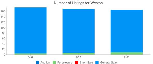 Chart Temporarily Unavailable