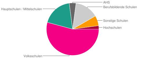 Verteilung Schultypen in Burgenland