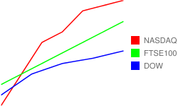 Red, blue, and green line chart with matching legends