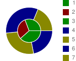 Two concentric pie charts with four segments each, where segment colors are interpolated from dark to pale orange