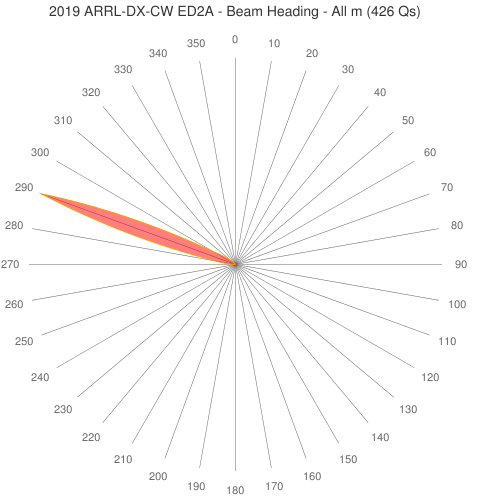 2019 ARRL-DX-CW ED2A - Beam Heading - All m (426 Qs)