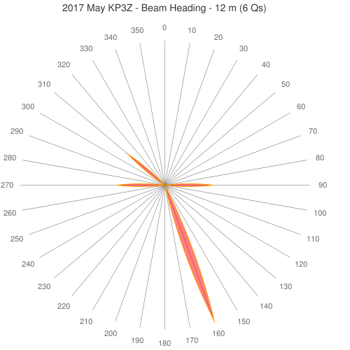 2017 May KP3Z - Beam Heading - 12 m (6 Qs)