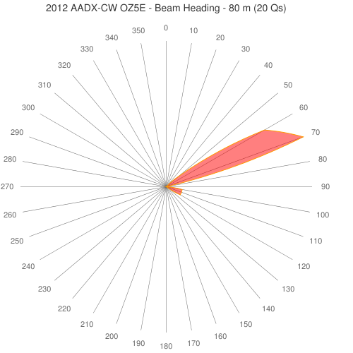2012 AADX-CW OZ5E - Beam Heading - 80 m (20 Qs)
