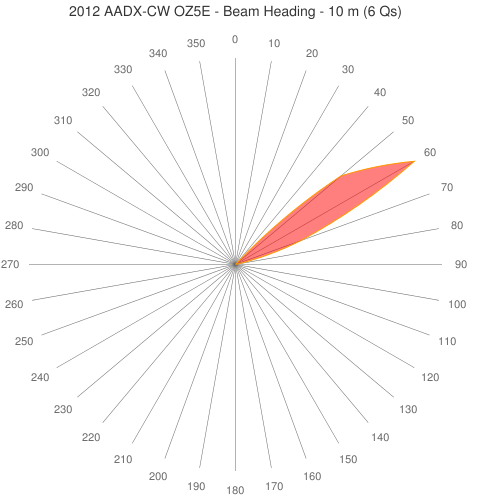 2012 AADX-CW OZ5E - Beam Heading - 10 m (6 Qs)