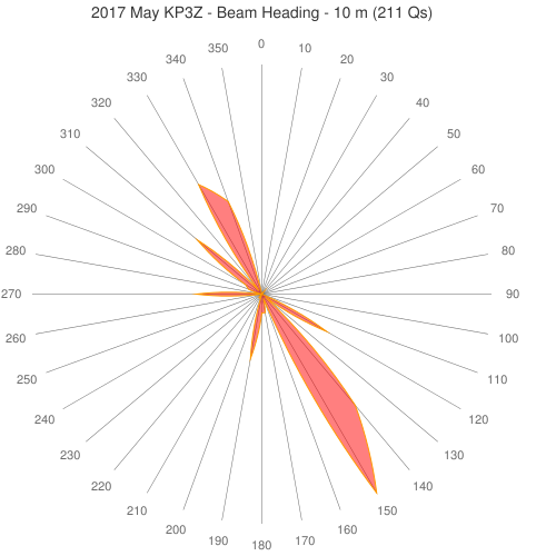 2017 May KP3Z - Beam Heading - 10 m (211 Qs)