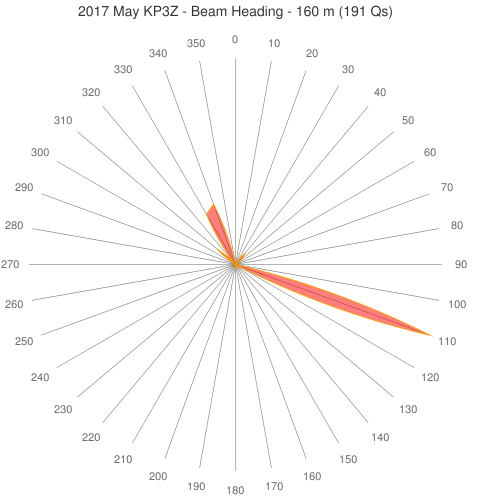 2017 May KP3Z - Beam Heading - 160 m (191 Qs)