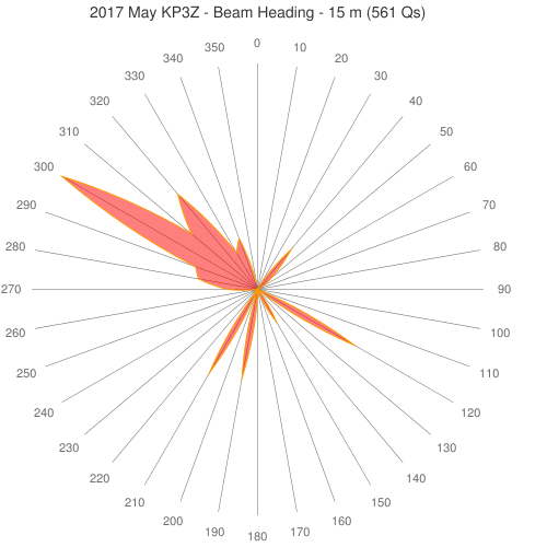 2017 May KP3Z - Beam Heading - 15 m (561 Qs)