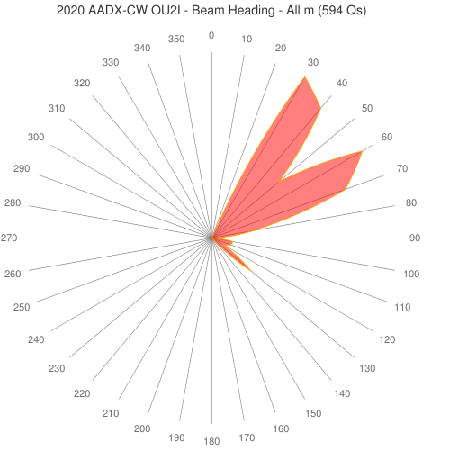 2020 AADX-CW OU2I - Beam Heading - All m (594 Qs)