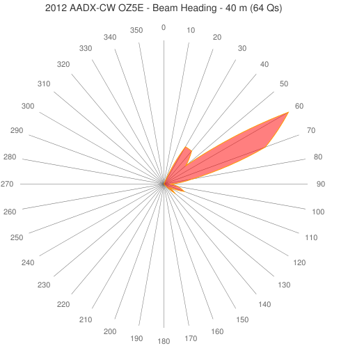 2012 AADX-CW OZ5E - Beam Heading - 40 m (64 Qs)