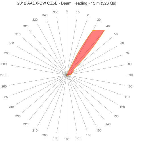 2012 AADX-CW OZ5E - Beam Heading - 15 m (326 Qs)