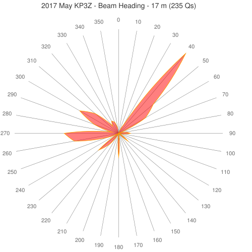 2017 May KP3Z - Beam Heading - 17 m (235 Qs)