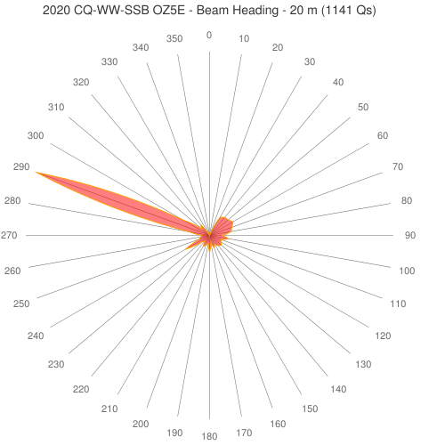 2020 CQ-WW-SSB OZ5E - Beam Heading - 20 m (1141 Qs)