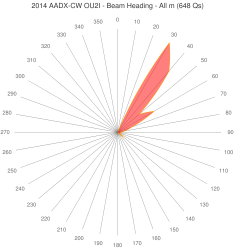2014 AADX-CW OU2I - Beam Heading - All m (648 Qs)