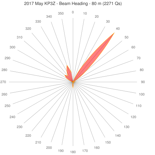 2017 May KP3Z - Beam Heading - 80 m (2271 Qs)