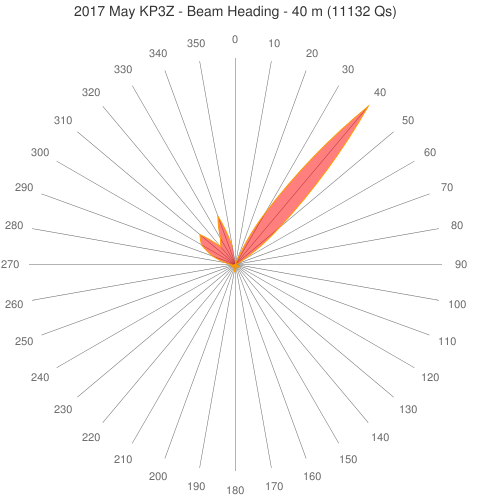 2017 May KP3Z - Beam Heading - 40 m (11132 Qs)