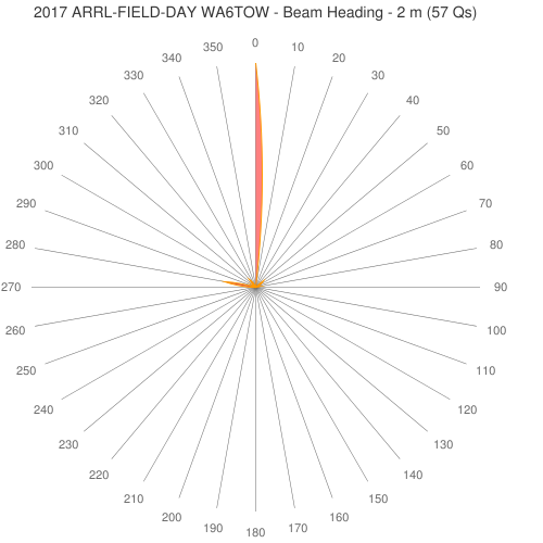 2017 ARRL-FIELD-DAY WA6TOW - Beam Heading - 2 m (57 Qs)