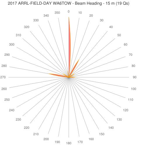 2017 ARRL-FIELD-DAY WA6TOW - Beam Heading - 15 m (19 Qs)