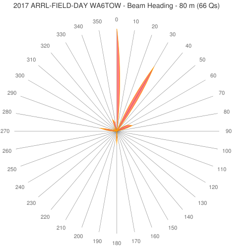 2017 ARRL-FIELD-DAY WA6TOW - Beam Heading - 80 m (66 Qs)