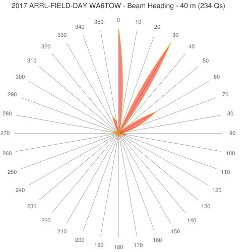 2017 ARRL-FIELD-DAY WA6TOW - Beam Heading - 40 m (234 Qs)