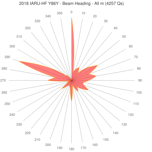 2018 IARU-HF Y86Y - Beam Heading - All m (4257 Qs)