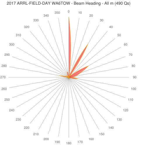 2017 ARRL-FIELD-DAY WA6TOW - Beam Heading - All m (490 Qs)