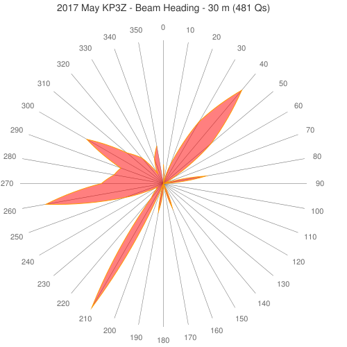 2017 May KP3Z - Beam Heading - 30 m (481 Qs)