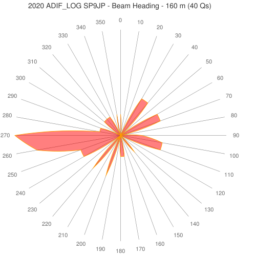 2020 ADIF_LOG SP9JP - Beam Heading - 160 m (40 Qs)