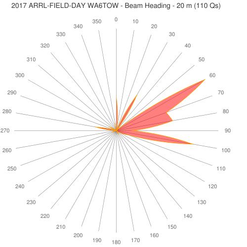 2017 ARRL-FIELD-DAY WA6TOW - Beam Heading - 20 m (110 Qs)