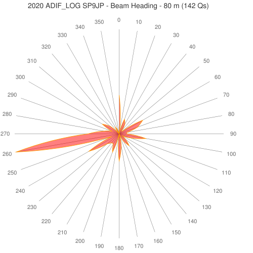2020 ADIF_LOG SP9JP - Beam Heading - 80 m (142 Qs)