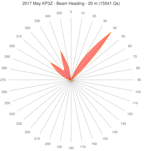 2017 May KP3Z - Beam Heading - 20 m (15541 Qs)