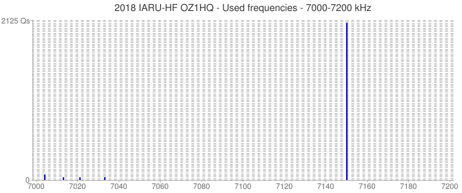 2018 IARU-HF OZ1HQ - Used frequencies - 7000-7200 kHz