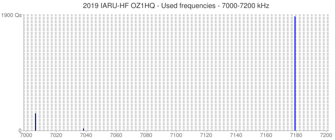 2019 IARU-HF OZ1HQ - Used frequencies - 7000-7200 kHz