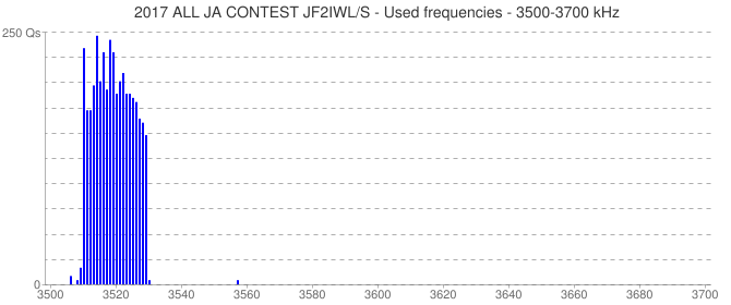 2017 ALL JA CONTEST JF2IWL/S - Used frequencies - 3500-3700 kHz
