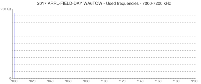2017 ARRL-FIELD-DAY WA6TOW - Used frequencies - 7000-7200 kHz